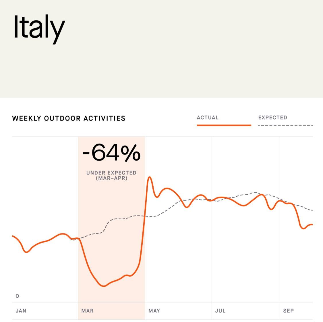 Andamento delle attività in Italia.